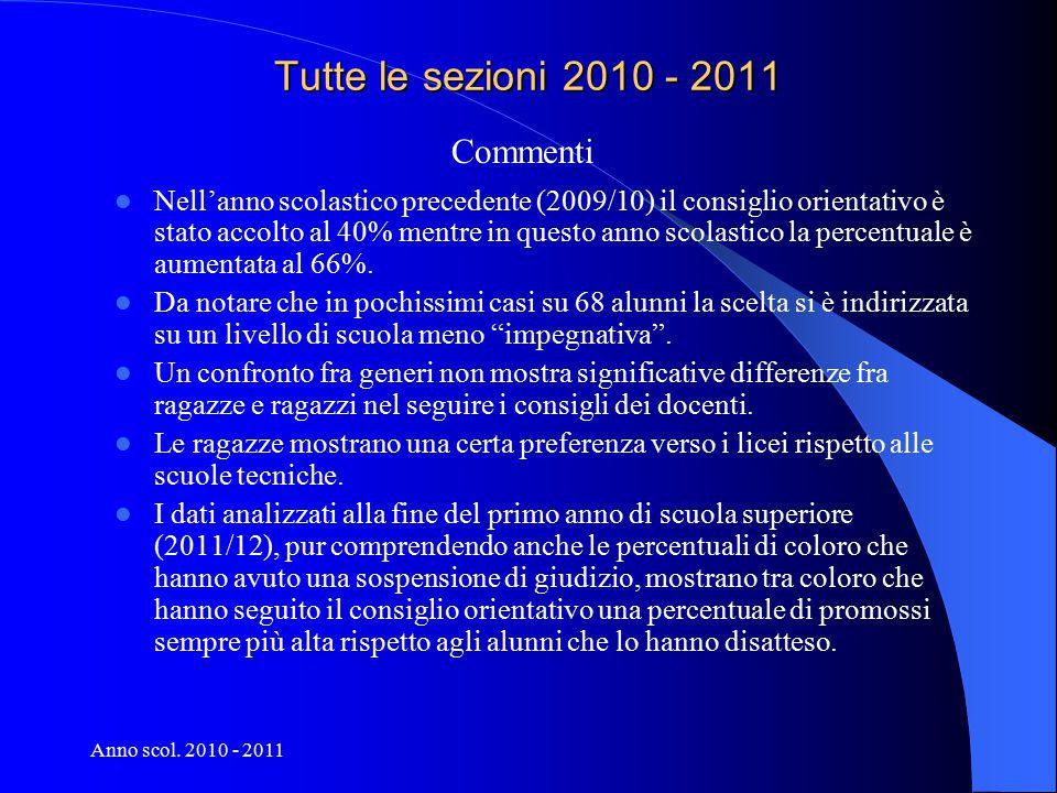 Anno scol. 2010 - 2011 Tutte le sezioni 2010 - 2011 Nell'anno scolastico precedente (2009/10) il consiglio orientativo è stato accolto al 40% mentre i