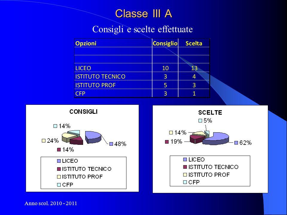 Anno scol. 2010 - 2011 Classe III A Dettaglio delle scelte effettuate
