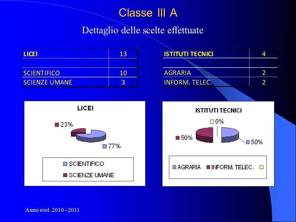 Anno scol. 2010 - 2011 Tutte le sezioni 2010 - 2011 Consigli e scelte effettuate