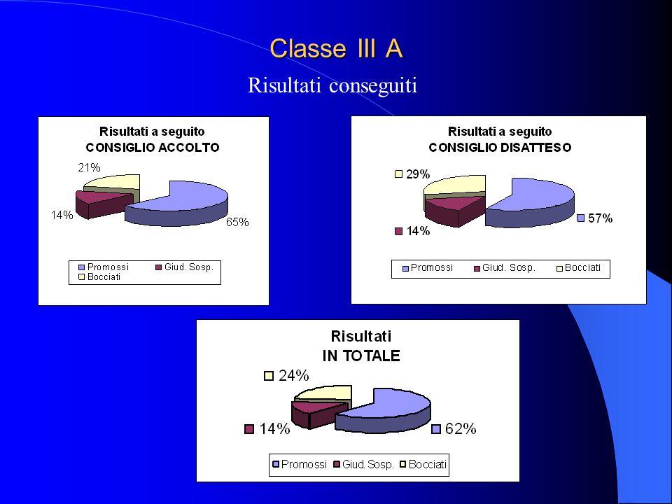 Classe III A Risultati conseguiti