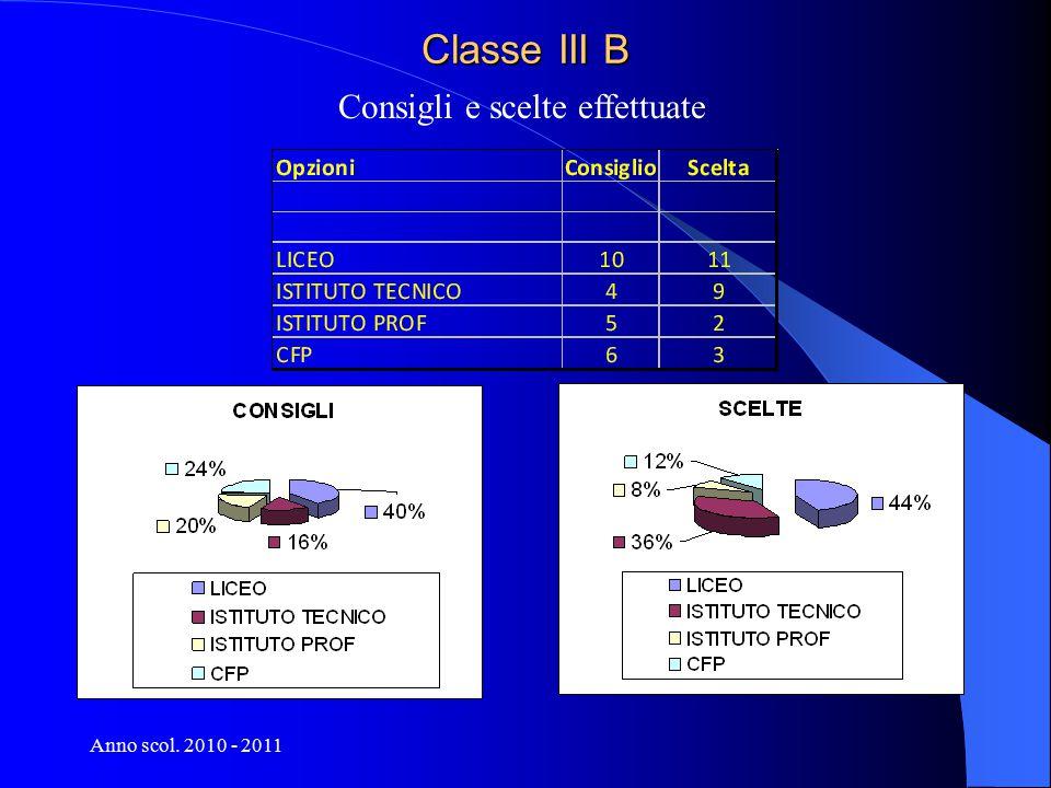 Anno scol. 2010 - 2011 Classe III B Consigli e scelte effettuate