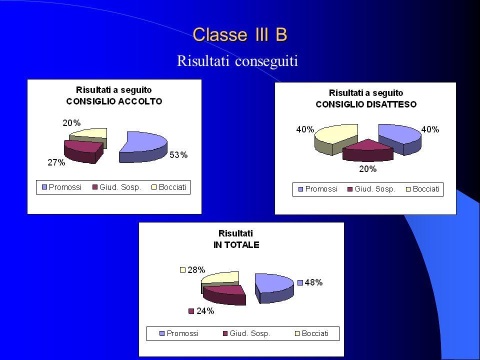 Anno scol. 2010 - 2011 Classe III C