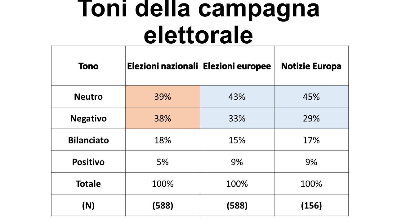 Toni della campagna elettorale Neutro39%43%45% Negativo38%33%29% Bilanciato18%15%17% Positivo5%9% Totale100% (N)(588) (156)