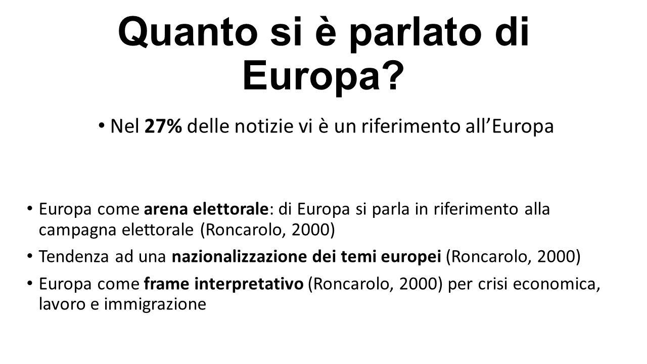 Quanto si è parlato di Europa? Nel 27% delle notizie vi è un riferimento all'Europa Europa come arena elettorale: di Europa si parla in riferimento al