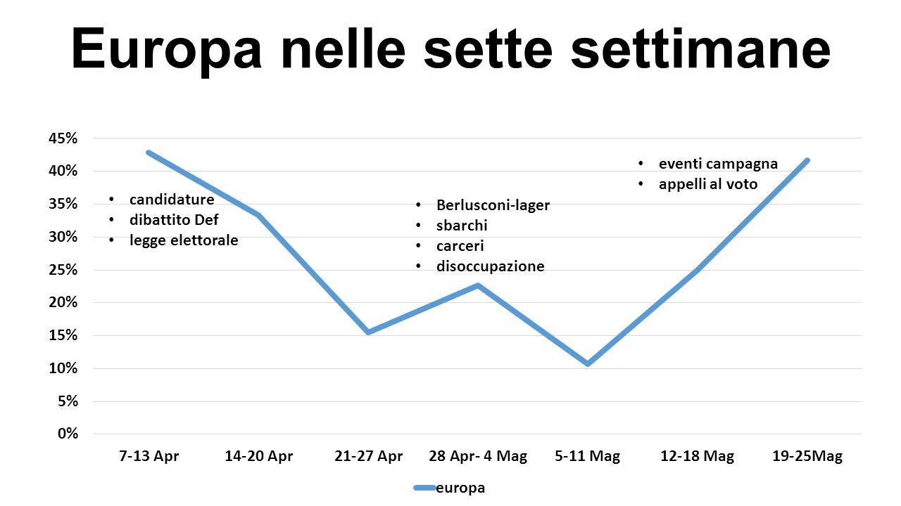 Europa nelle sette settimane candidature dibattito Def legge elettorale eventi campagna appelli al voto Berlusconi-lager sbarchi carceri disoccupazion