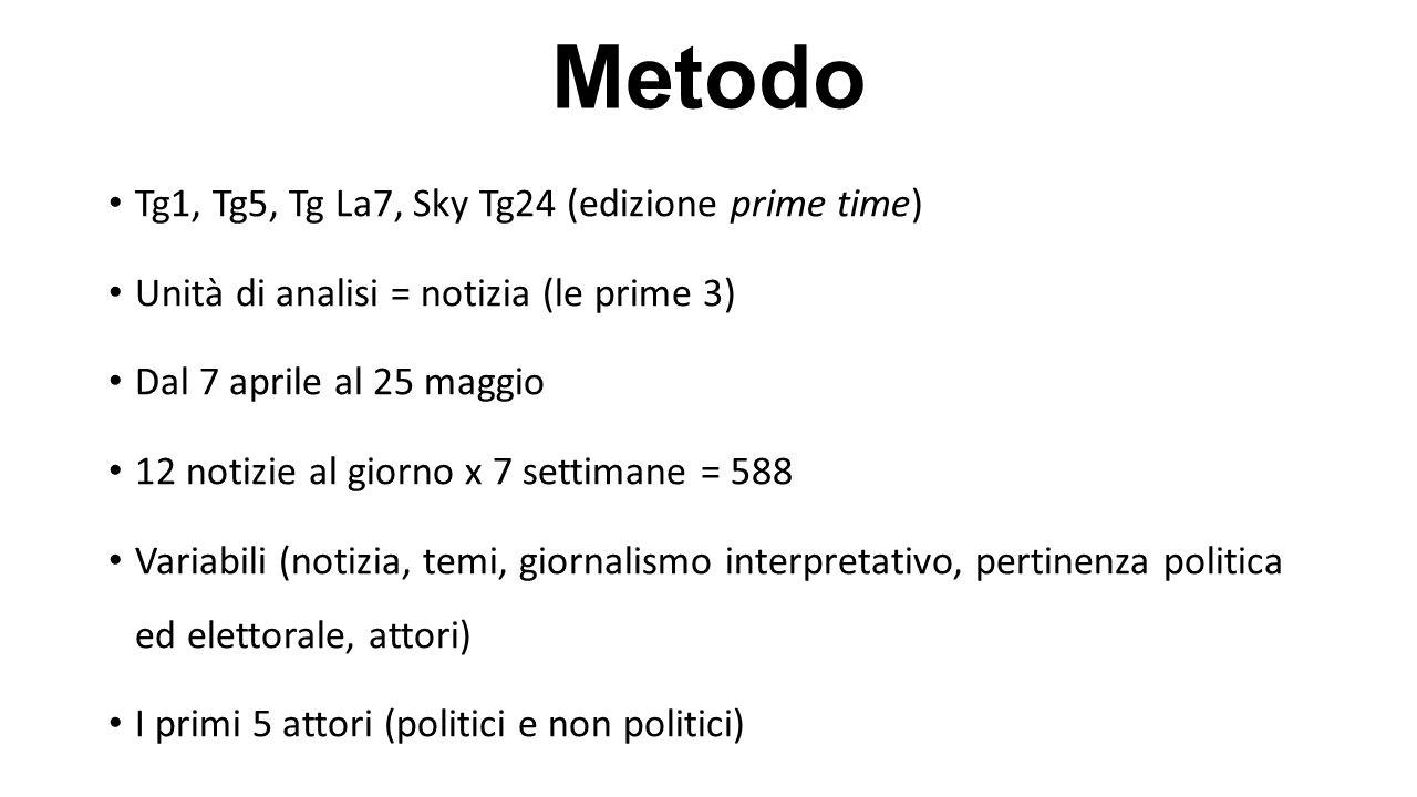 Metodo Tg1, Tg5, Tg La7, Sky Tg24 (edizione prime time) Unità di analisi = notizia (le prime 3) Dal 7 aprile al 25 maggio 12 notizie al giorno x 7 set