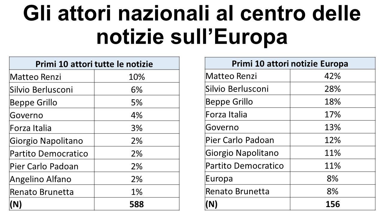 Gli attori nazionali al centro delle notizie sull'Europa Primi 10 attori notizie Europa Matteo Renzi42% Silvio Berlusconi28% Beppe Grillo18% Forza Ita