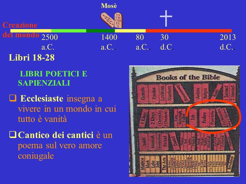 30 d.C. 2013 d.C.. 1400 a.C.. Mosè Creazione del mondo 2500 a.C. Libri 18-28 LIBRI POETICI E SAPIENZIALI  Ecclesiaste insegna a vivere in un mondo in