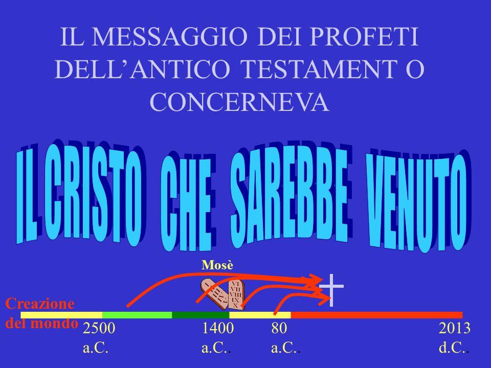 IL MESSAGGIO DEI PROFETI DELL'ANTICO TESTAMENT O CONCERNEVA 2013 d.C.. 1400 a.C.. Mosè Creazione del mondo 2500 a.C. 80 a.C..