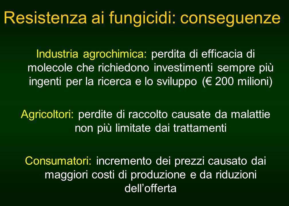 Resistenza ai fungicidi: conseguenze Industria agrochimica: perdita di efficacia di molecole che richiedono investimenti sempre più ingenti per la ric