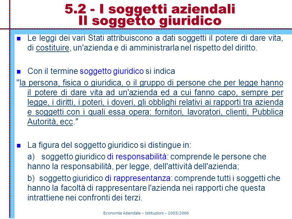 Economia Aziendale – Istituzioni – 2005/2006 Il soggetto giuridico nelle famiglie - s.g.