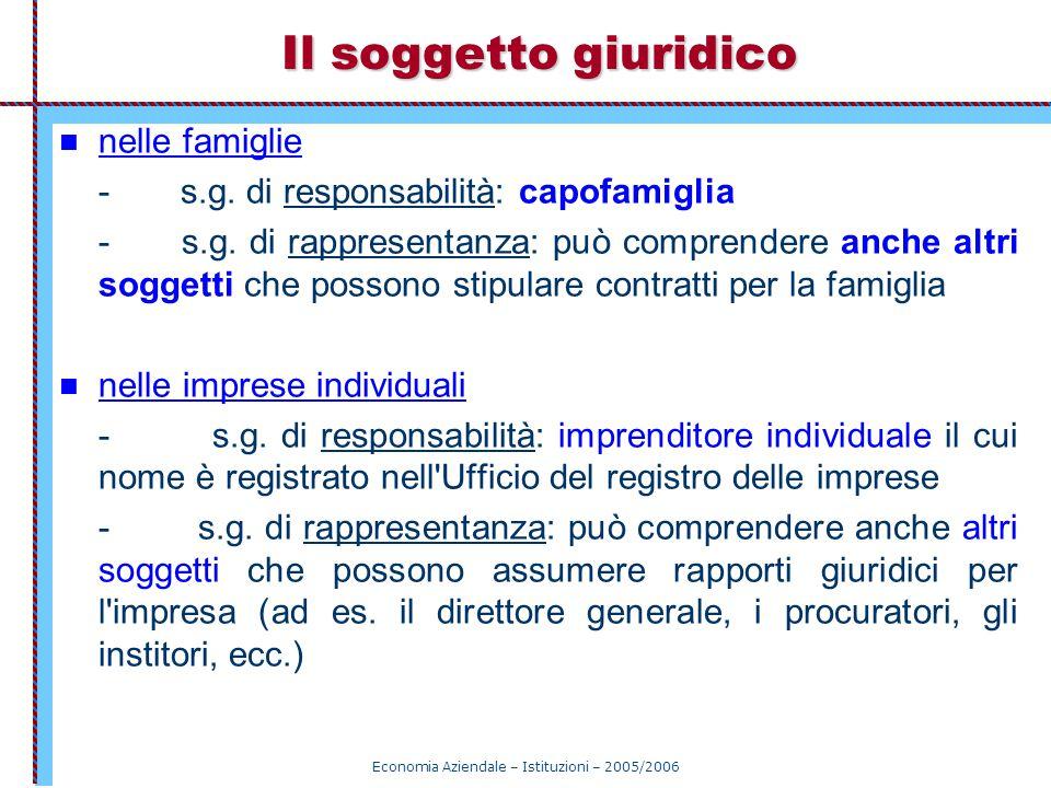 Economia Aziendale – Istituzioni – 2005/2006 Il soggetto giuridico nelle famiglie - s.g. di responsabilità: capofamiglia - s.g. di rappresentanza: può