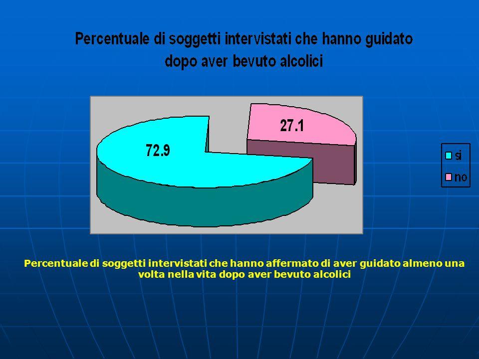 Percentuale di soggetti intervistati che hanno affermato di aver guidato almeno una volta nella vita dopo aver bevuto alcolici