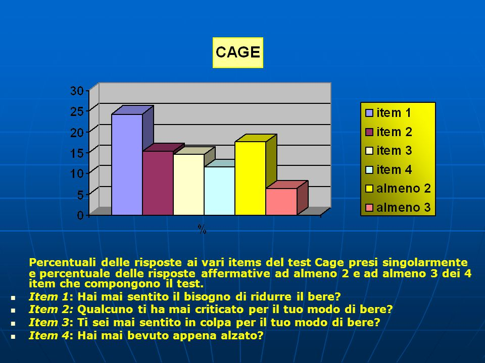 Percentuali delle risposte ai vari items del test Cage presi singolarmente e percentuale delle risposte affermative ad almeno 2 e ad almeno 3 dei 4 item che compongono il test.