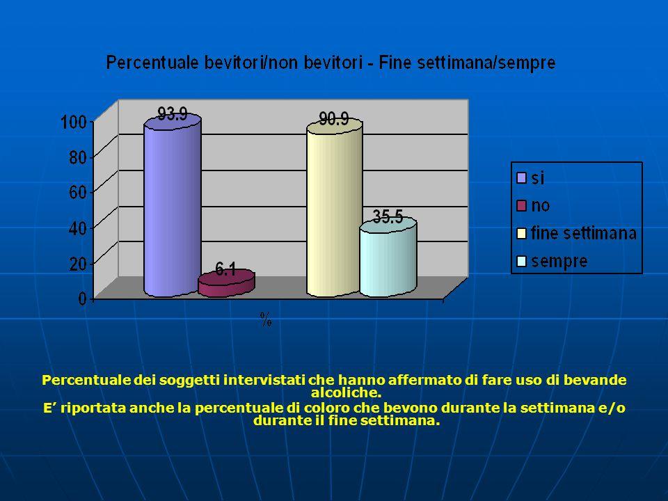 Percentuale dei soggetti intervistati che hanno affermato di fare uso di bevande alcoliche.