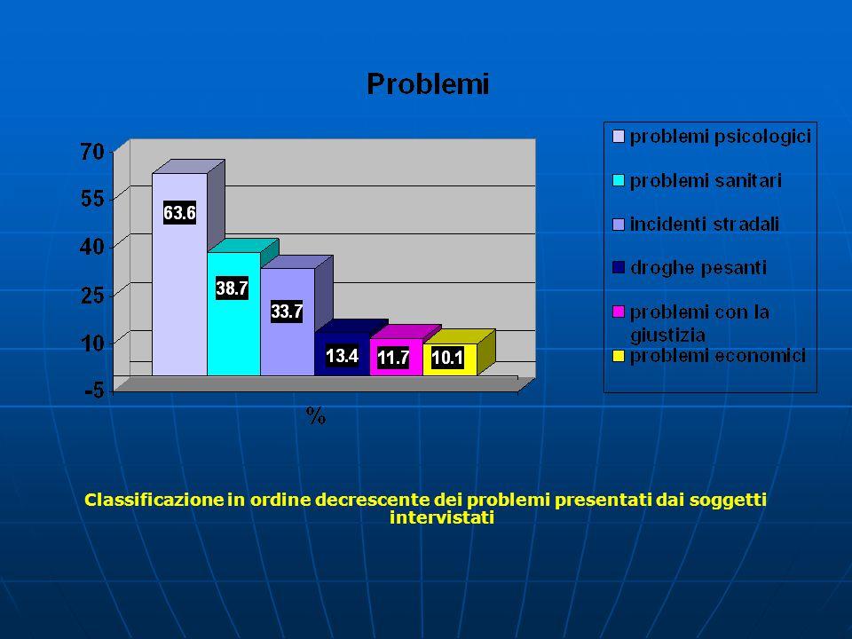 Classificazione in ordine decrescente dei problemi presentati dai soggetti intervistati