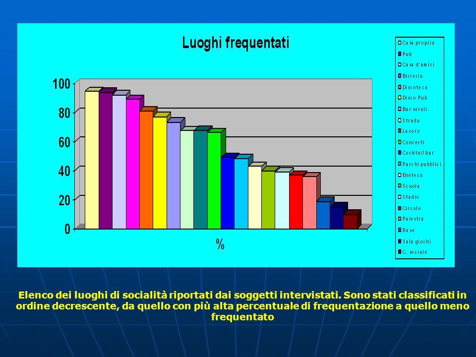 Percentuale dei soggetti intervistati che hanno affermato di avere usato sostanze stupefacenti almeno una volta nella vita