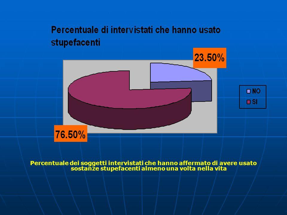 La modalità prevalente di uso di stupefacenti è in compagnia Solo il 18,9 % utilizza droghe da solo Una parte degli intervistati utilizza sostanze sia da solo che in compagnia, questo spiega il valore totale assoluto superiore al dato riportato nel grafico precedente