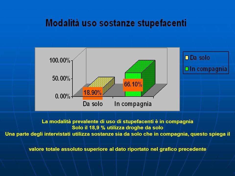 Elenco delle sostanze stupefacenti utilizzate dai soggetti intervistati con relativa percentuale