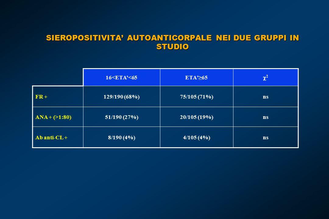 SIEROPOSITIVITA' AUTOANTICORPALE NEI DUE GRUPPI IN STUDIO 16<ETA'<65ETA'≥65 22 FR +129/190 (68%)75/105 (71%)ns ANA + (>1:80)51/190 (27%)20/105 (19%)ns Ab anti-CL +8/190 (4%)4/105 (4%)ns