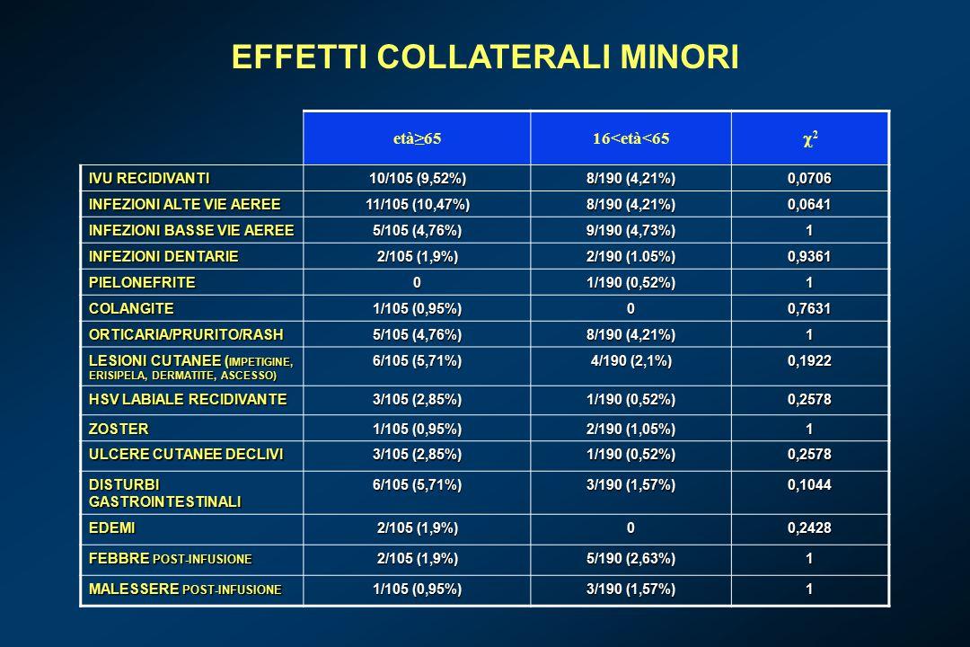 EFFETTI COLLATERALI MINORI età≥6516<età<65 22 IVU RECIDIVANTI 10/105 (9,52%) 8/190 (4,21%) 0,0706 INFEZIONI ALTE VIE AEREE 11/105 (10,47%) 8/190 (4,21%) 0,0641 INFEZIONI BASSE VIE AEREE 5/105 (4,76%) 9/190 (4,73%) 1 INFEZIONI DENTARIE 2/105 (1,9%) 2/190 (1.05%) 0,9361 PIELONEFRITE0 1/190 (0,52%) 1 COLANGITE 1/105 (0,95%) 00,7631 ORTICARIA/PRURITO/RASH 5/105 (4,76%) 8/190 (4,21%) 1 LESIONI CUTANEE ( IMPETIGINE, ERISIPELA, DERMATITE, ASCESSO) 6/105 (5,71%) 4/190 (2,1%) 0,1922 HSV LABIALE RECIDIVANTE 3/105 (2,85%) 1/190 (0,52%) 0,2578 ZOSTER 1/105 (0,95%) 2/190 (1,05%) 1 ULCERE CUTANEE DECLIVI 3/105 (2,85%) 1/190 (0,52%) 0,2578 DISTURBI GASTROINTESTINALI 6/105 (5,71%) 3/190 (1,57%) 0,1044 EDEMI 2/105 (1,9%) 00,2428 FEBBRE POST-INFUSIONE 2/105 (1,9%) 5/190 (2,63%) 1 MALESSERE POST-INFUSIONE 1/105 (0,95%) 3/190 (1,57%) 1