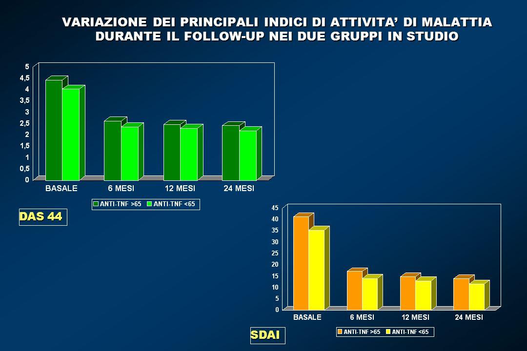 VARIAZIONE DEI PRINCIPALI INDICI DI ATTIVITA' DI MALATTIA DURANTE IL FOLLOW-UP NEI DUE GRUPPI IN STUDIO SDAI DAS 44