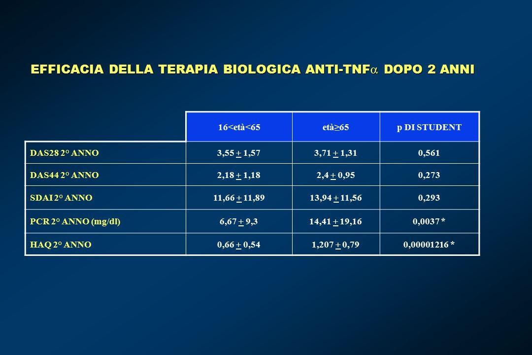 EFFICACIA DELLA TERAPIA BIOLOGICA ANTI-TNF  DOPO 2 ANNI 16<età<65età≥65p DI STUDENT DAS28 2° ANNO3,55 + 1,573,71 + 1,310,561 DAS44 2° ANNO2,18 + 1,182,4 + 0,950,273 SDAI 2° ANNO11,66 + 11,8913,94 + 11,560,293 PCR 2° ANNO (mg/dl)6,67 + 9,314,41 + 19,160,0037 * HAQ 2° ANNO0,66 + 0,541,207 + 0,790,00001216 *