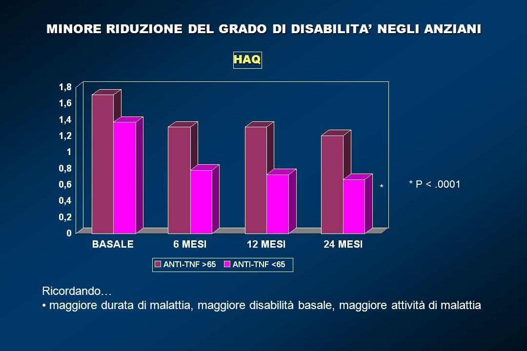 MINORE RIDUZIONE DEL GRADO DI DISABILITA' NEGLI ANZIANI HAQ * * P <.0001 Ricordando… maggiore durata di malattia, maggiore disabilità basale, maggiore attività di malattia