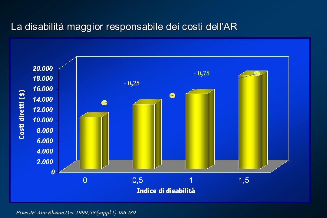 La disabilità maggior responsabile dei costi dell'AR Fries JF.