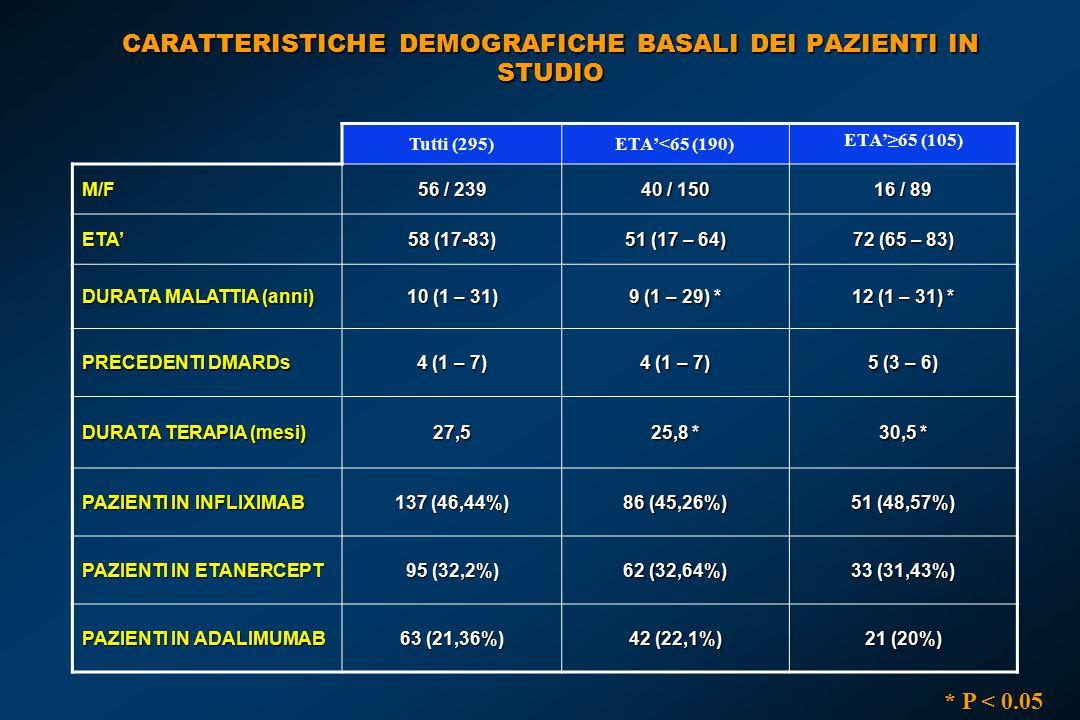 CARATTERISTICHE DEMOGRAFICHE BASALI DEI PAZIENTI IN STUDIO Tutti (295)ETA'<65 (190) ETA'≥65 (105) M/F 56 / 239 40 / 150 16 / 89 ETA' 58 (17-83) 51 (17 – 64) 72 (65 – 83) DURATA MALATTIA (anni) 10 (1 – 31) 9 (1 – 29) * 12 (1 – 31) * PRECEDENTI DMARDs 4 (1 – 7) 5 (3 – 6) DURATA TERAPIA (mesi) 27,5 25,8 * 30,5 * PAZIENTI IN INFLIXIMAB 137 (46,44%) 86 (45,26%) 51 (48,57%) PAZIENTI IN ETANERCEPT 95 (32,2%) 62 (32,64%) 33 (31,43%) PAZIENTI IN ADALIMUMAB 63 (21,36%) 42 (22,1%) 21 (20%) * P < 0.05