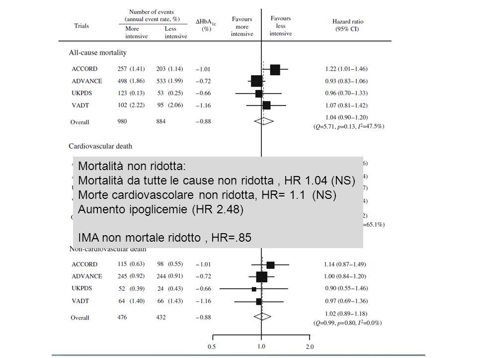 Mortalità non ridotta: Mortalità da tutte le cause non ridotta, HR 1.04 (NS) Morte cardiovascolare non ridotta, HR= 1.1 (NS) Aumento ipoglicemie (HR 2.48) IMA non mortale ridotto, HR=.85