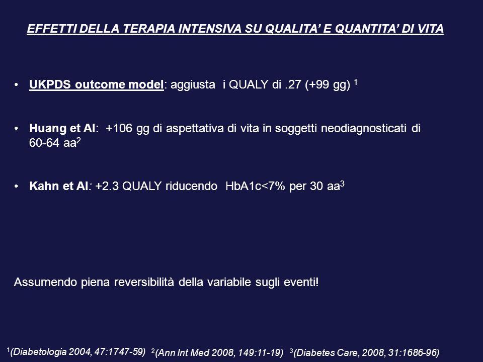 UKPDS outcome model: aggiusta i QUALY di.27 (+99 gg) 1 Huang et Al: +106 gg di aspettativa di vita in soggetti neodiagnosticati di 60-64 aa 2 Kahn et Al: +2.3 QUALY riducendo HbA1c<7% per 30 aa 3 EFFETTI DELLA TERAPIA INTENSIVA SU QUALITA' E QUANTITA' DI VITA Assumendo piena reversibilità della variabile sugli eventi.