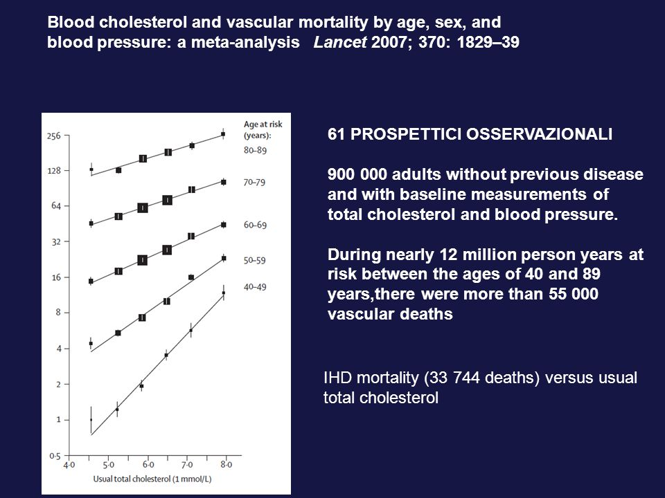 Lancet 2007; 370: 1829–39 IHD mortality (33 744 deaths) versus usual total cholesterol 61 PROSPETTICI OSSERVAZIONALI 900 000 adults without previous disease and with baseline measurements of total cholesterol and blood pressure.