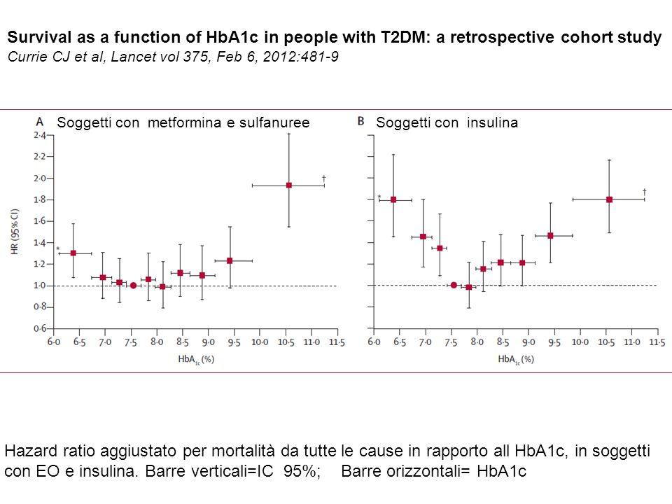 Survival as a function of HbA1c in people with T2DM: a retrospective cohort study Currie CJ et al, Lancet vol 375, Feb 6, 2012:481-9 Hazard ratio aggiustato per mortalità da tutte le cause in rapporto all HbA1c, in soggetti con EO e insulina.