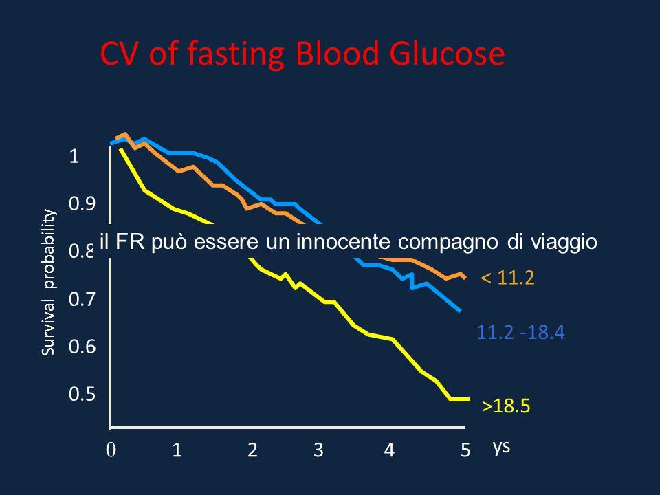 CV of fasting Blood Glucose Survival probability 1 0.9 0.8 0.7 0.6 0.5 0 1 2 3 4 5 ys < 11.2 11.2 -18.4 >18.5 il FR può essere un innocente compagno di viaggio