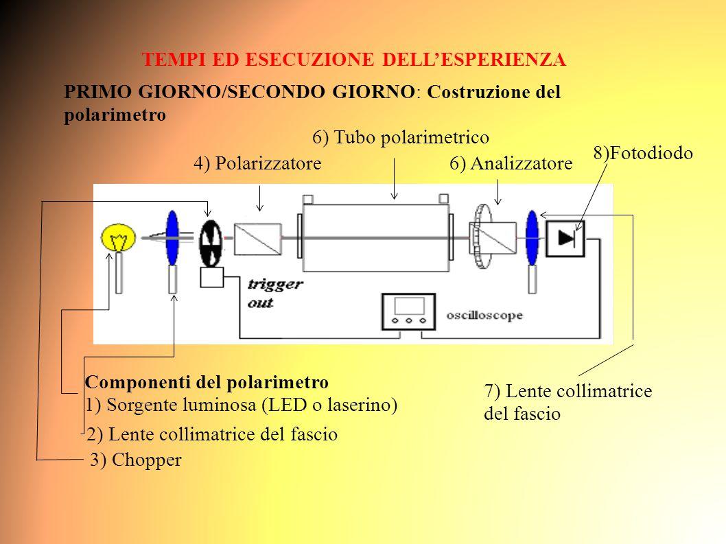 TEMPI ED ESECUZIONE DELL'ESPERIENZA PRIMO GIORNO/SECONDO GIORNO: Costruzione del polarimetro Componenti del polarimetro 1) Sorgente luminosa (LED o laserino) 2) Lente collimatrice del fascio 3) Chopper 4) Polarizzatore6) Analizzatore 6) Tubo polarimetrico 7) Lente collimatrice del fascio 8)Fotodiodo