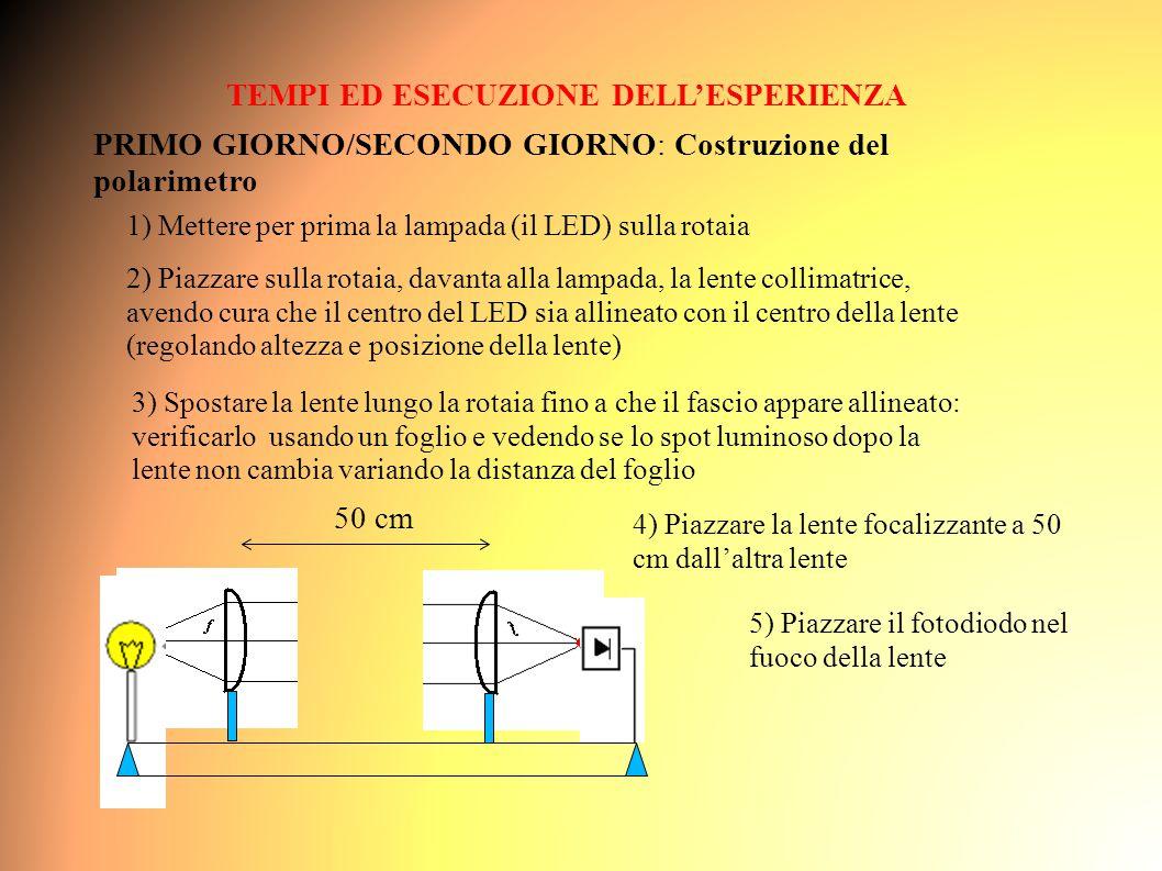 2) Piazzare sulla rotaia, davanta alla lampada, la lente collimatrice, avendo cura che il centro del LED sia allineato con il centro della lente (regolando altezza e posizione della lente) TEMPI ED ESECUZIONE DELL'ESPERIENZA PRIMO GIORNO/SECONDO GIORNO: Costruzione del polarimetro 1) Mettere per prima la lampada (il LED) sulla rotaia 3) Spostare la lente lungo la rotaia fino a che il fascio appare allineato: verificarlo usando un foglio e vedendo se lo spot luminoso dopo la lente non cambia variando la distanza del foglio 4) Piazzare la lente focalizzante a 50 cm dall'altra lente 50 cm 5) Piazzare il fotodiodo nel fuoco della lente