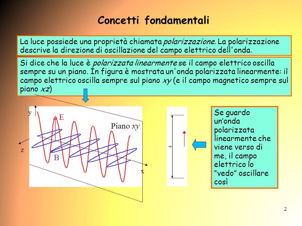 TEMPI ED ESECUZIONE DELL'ESPERIENZA SECONDO GIORNO: Esecuzione della misura 7) Svuotare il tubo polarimetrico e riempirlo con la soluzione zuccherina più diluita 8) Ripetere la misura per la soluzione (punti 1-6) 9) Ripetere per le altre due soluzioni in concentrazione crescente (punti 1-8) NOTA BENE: 1) Non cambiare configurazione ai polarizzatori nel passaggio da una soluzione ad un'altra 2) Quando si passa da una soluzione all'altra, l'angolo di minimo (cioè quando non si vede più segnale sull'oscilloscopio) va cercato in prossimità del minimo precedente.