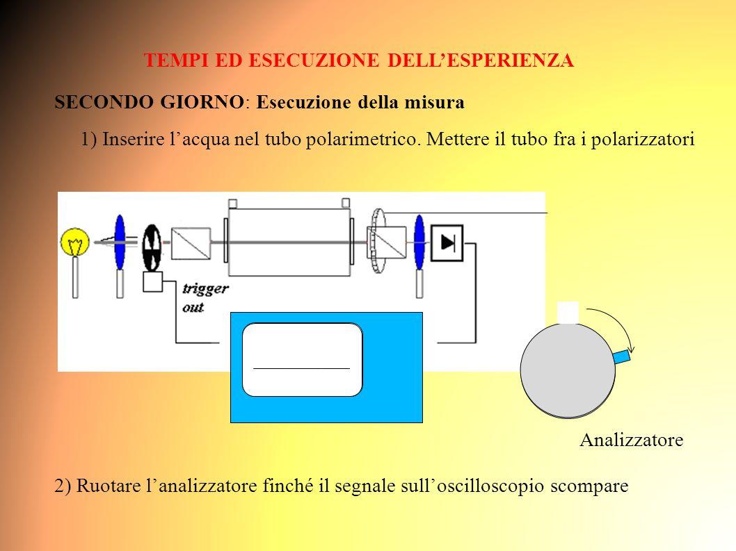 TEMPI ED ESECUZIONE DELL'ESPERIENZA SECONDO GIORNO: Esecuzione della misura 1) Inserire l'acqua nel tubo polarimetrico.