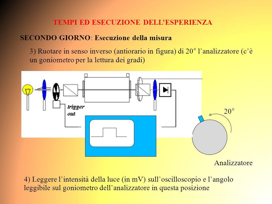 TEMPI ED ESECUZIONE DELL'ESPERIENZA SECONDO GIORNO: Esecuzione della misura 3) Ruotare in senso inverso (antiorario in figura) di 20° l'analizzatore (c'è un goniometro per la lettura dei gradi) Analizzatore 20° 4) Leggere l'intensità della luce (in mV) sull'oscilloscopio e l'angolo leggibile sul goniometro dell'analizzatore in questa posizione