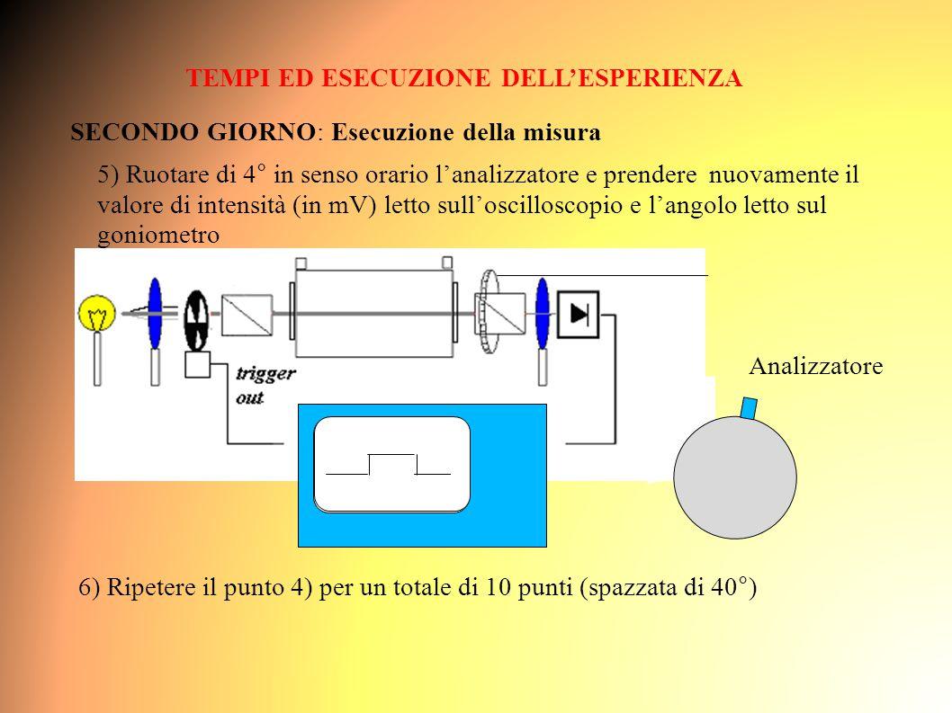 TEMPI ED ESECUZIONE DELL'ESPERIENZA SECONDO GIORNO: Esecuzione della misura 5) Ruotare di 4° in senso orario l'analizzatore e prendere nuovamente il valore di intensità (in mV) letto sull'oscilloscopio e l'angolo letto sul goniometro Analizzatore 6) Ripetere il punto 4) per un totale di 10 punti (spazzata di 40°)