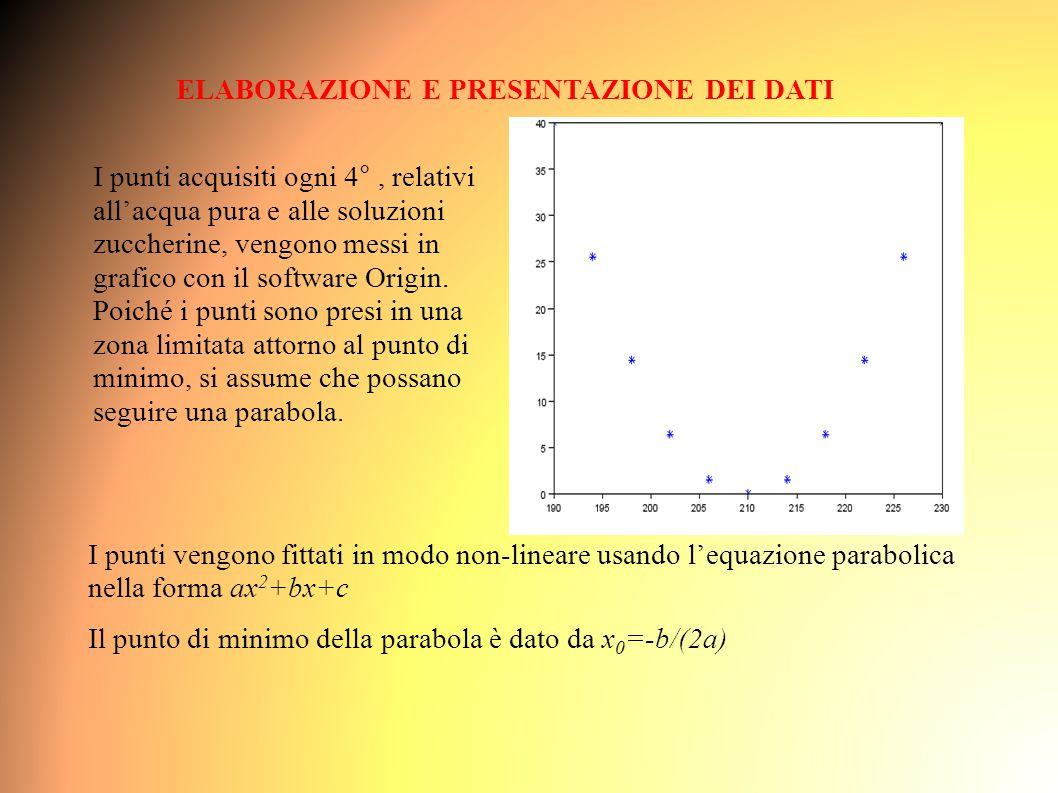 ELABORAZIONE E PRESENTAZIONE DEI DATI I punti acquisiti ogni 4°, relativi all'acqua pura e alle soluzioni zuccherine, vengono messi in grafico con il software Origin.