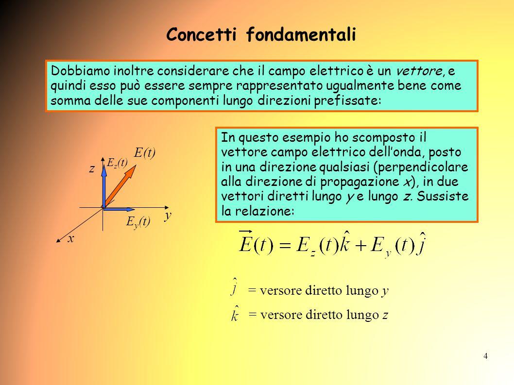 4 Dobbiamo inoltre considerare che il campo elettrico è un vettore, e quindi esso può essere sempre rappresentato ugualmente bene come somma delle sue componenti lungo direzioni prefissate: y z x E(t) E y (t) E z (t) In questo esempio ho scomposto il vettore campo elettrico dell'onda, posto in una direzione qualsiasi (perpendicolare alla direzione di propagazione x), in due vettori diretti lungo y e lungo z.