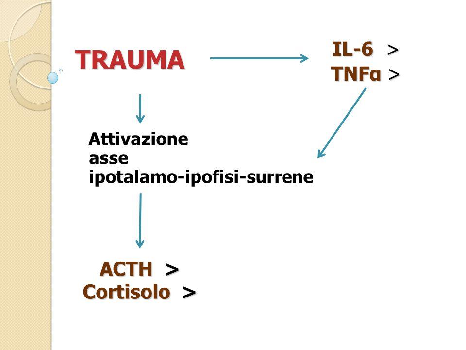 Attivazione asse ipotalamo-ipofisi-surrene TRAUMA IL-6 > TNFα > ACTH > Cortisolo >
