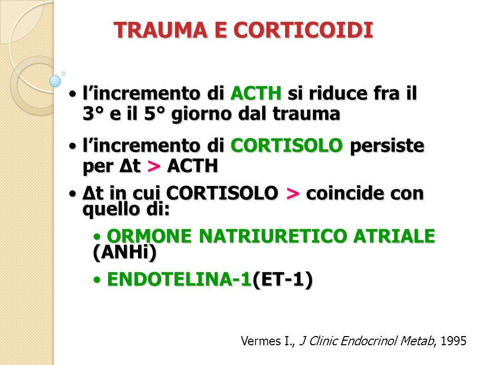 TRAUMA E CORTICOIDI l'incremento di ACTH si riduce fra il 3° e il 5° giorno dal traumal'incremento di ACTH si riduce fra il 3° e il 5° giorno dal trauma l'incremento di CORTISOLO persiste per Δt > ACTHl'incremento di CORTISOLO persiste per Δt > ACTH Δt in cui CORTISOLO > coincide con quello di:Δt in cui CORTISOLO > coincide con quello di: ORMONE NATRIURETICO ATRIALE (ANHi) ORMONE NATRIURETICO ATRIALE (ANHi) ENDOTELINA-1(ET-1) ENDOTELINA-1(ET-1) Vermes I., J Clinic Endocrinol Metab, 1995