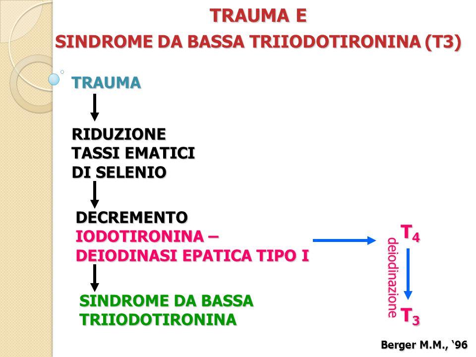 TRAUMA E SINDROME DA BASSA TRIIODOTIRONINA (T3) TRAUMA RIDUZIONE TASSI EMATICI DI SELENIO DECREMENTO IODOTIRONINA – DEIODINASI EPATICA TIPO I SINDROME DA BASSA TRIIODOTIRONINA T4T4T4T4 T3T3T3T3 deiodinazione Berger M.M., '96