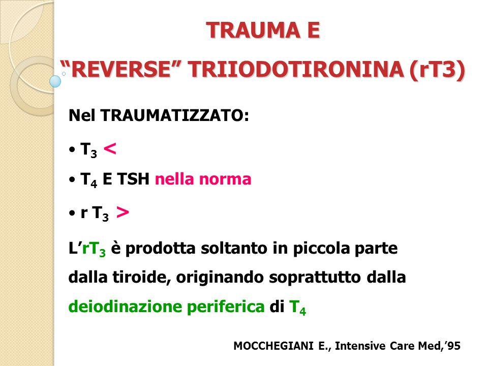 TRAUMA E REVERSE TRIIODOTIRONINA (rT3) Nel TRAUMATIZZATO: T 3 < T 4 E TSH nella norma r T 3 > L'rT 3 è prodotta soltanto in piccola parte dalla tiroide, originando soprattutto dalla deiodinazione periferica di T 4 MOCCHEGIANI E., Intensive Care Med,'95