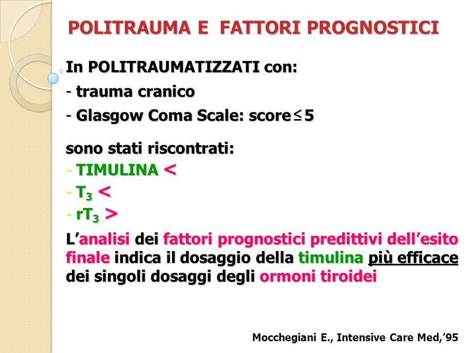 POLITRAUMA E FATTORI PROGNOSTICI In POLITRAUMATIZZATI con: - trauma cranico - Glasgow Coma Scale: score  5 sono stati riscontrati: - TIMULINA < - T 3 < - rT 3 > L'analisi dei fattori prognostici predittivi dell'esito finale indica il dosaggio della timulina più efficace dei singoli dosaggi degli ormoni tiroidei Mocchegiani E., Intensive Care Med,'95