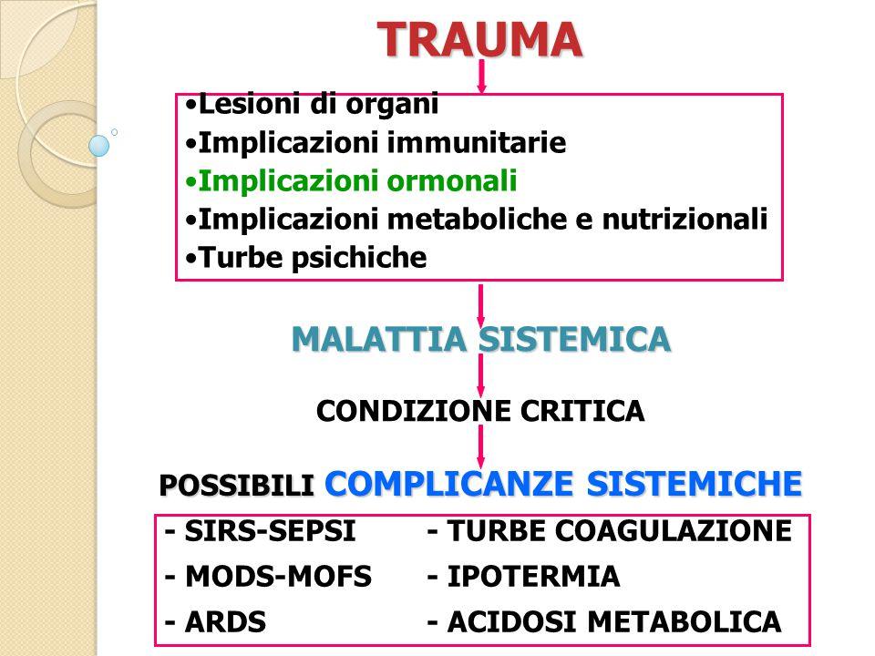 TRAUMA Lesioni di organi Implicazioni immunitarie Implicazioni ormonali Implicazioni metaboliche e nutrizionali Turbe psichiche MALATTIA SISTEMICA CONDIZIONE CRITICA POSSIBILI COMPLICANZE SISTEMICHE - SIRS-SEPSI - TURBE COAGULAZIONE - MODS-MOFS- IPOTERMIA - ARDS - ACIDOSI METABOLICA