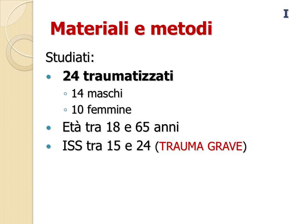 Materiali e metodi Studiati: 24 traumatizzati 24 traumatizzati ◦ 14 maschi ◦ 10 femmine Età tra 18 e 65 anni Età tra 18 e 65 anni ISS tra 15 e 24 (TRAUMA GRAVE) ISS tra 15 e 24 (TRAUMA GRAVE) I